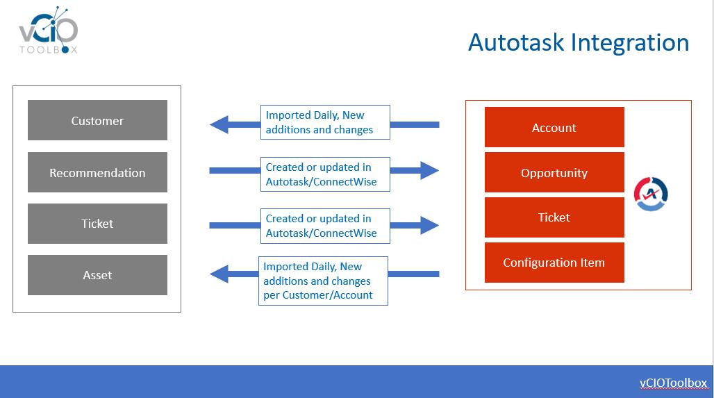 vCIOToolbox-Autotask-Integration-Overview